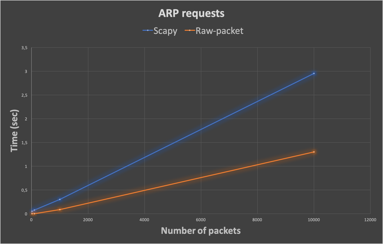 Scapy vs. Raw-packet ARP requests