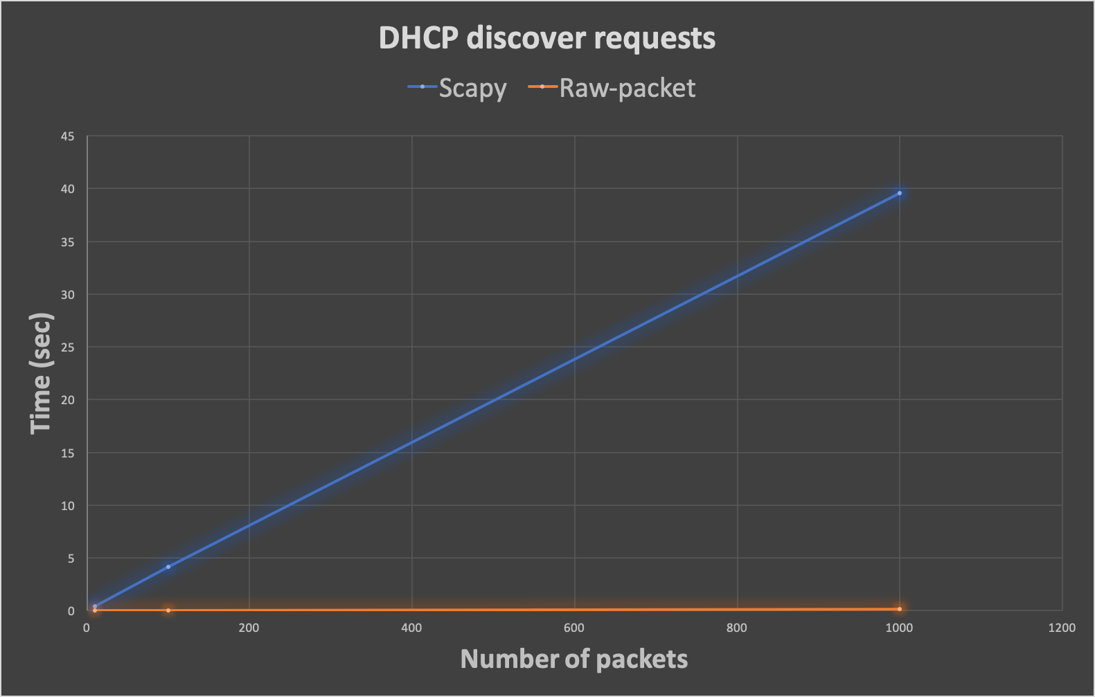 Scapy vs. Raw-packet DHCP discover requests